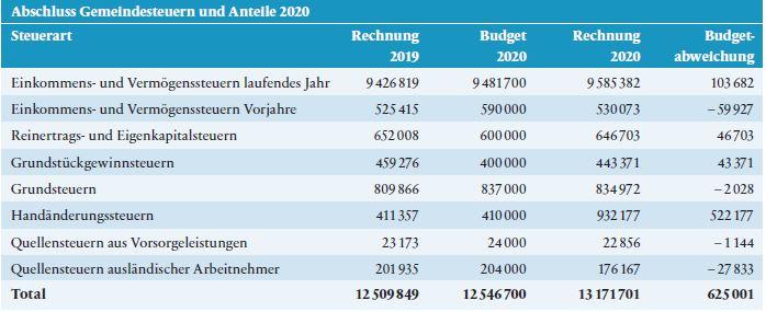 Abschluss Gemeindesteuern und Anteile 2020
